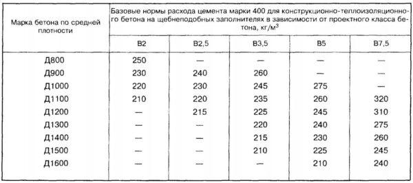 Таблица норм расхода цемента для бетона на щебневых наполнителях