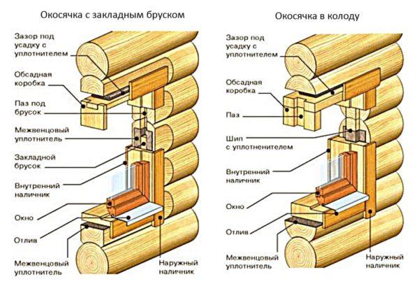 Схема в разрезе оконного блока, установленного в деревянном доме