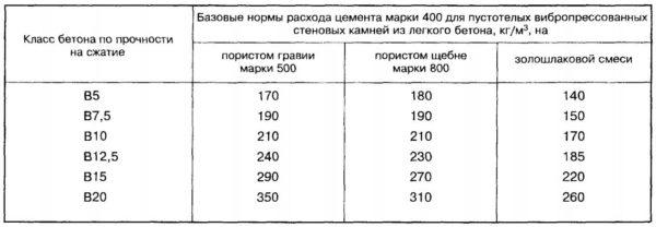 Таблица норм расхода цемента для пустотелых бетонных блоков