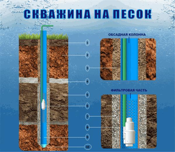 Структура скважины на пескеСтруктура скважины на песке