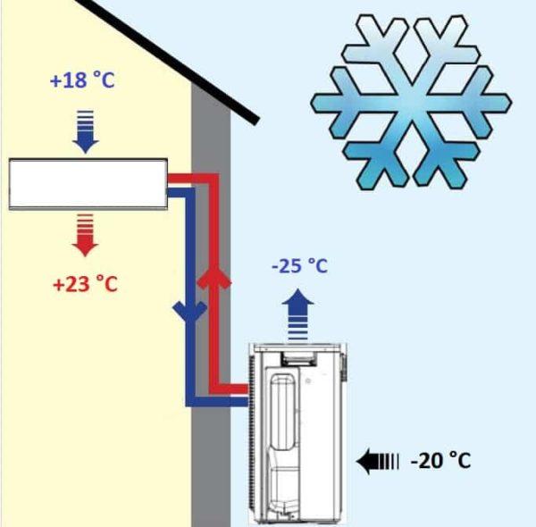 Кондиционер работает на обогрев только при температурах, указанных производителем