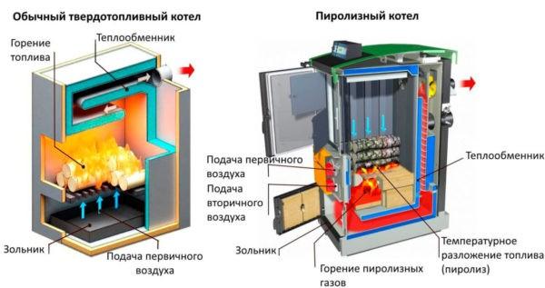 Простой котёл и газогенераторный