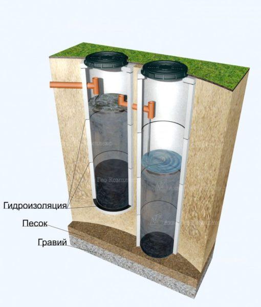 На стадии проектирования производят расчёт глубины бункеров