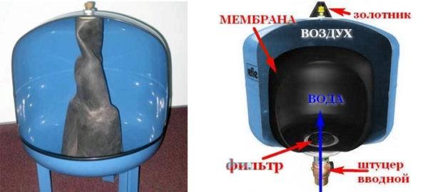 Принцип работы мембраны в гидроаккумуляторе