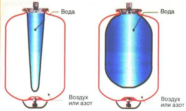 Устройство мембраны гидроаккумулятора