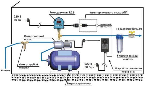 Эффективная схема монтажа станции