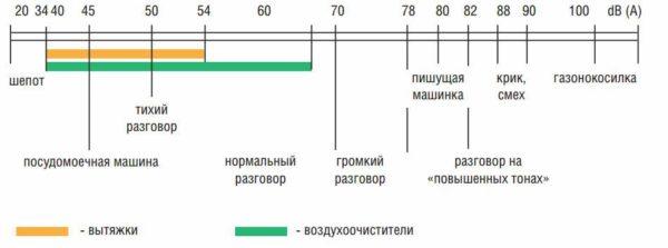 Оптимальные значения шумности бытовых вытяжек