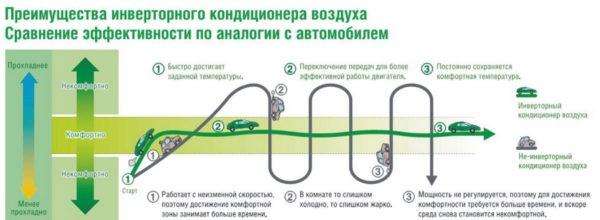 Преимущества инверторного кондиционера воздуха