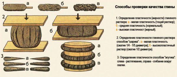 Распространенные способы определения качества глины