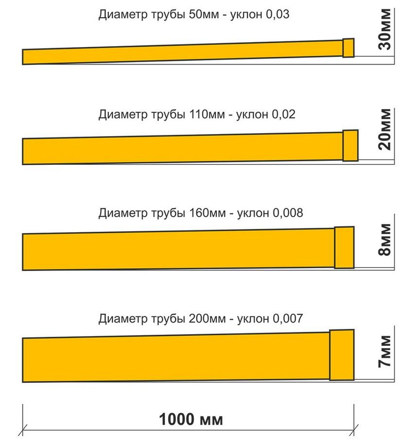 Уклон канализации зависит от диаметра труб
