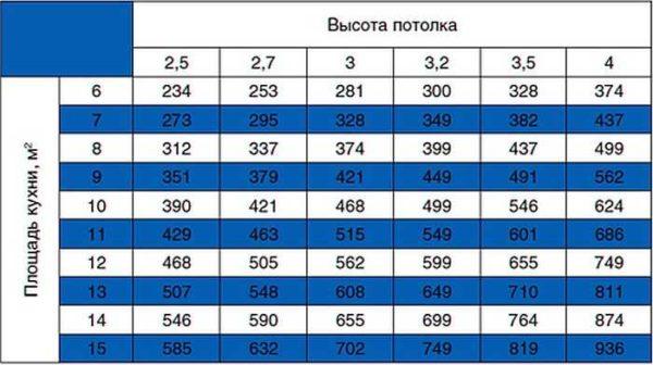 Таблица определения мощности вытяжки в зависимости от параметров кухни