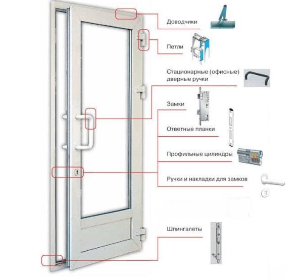 Основные элементы конструкции балконной двери