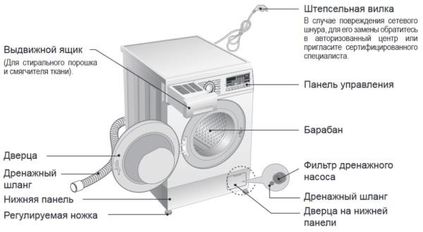 Видимые элементы стиральной машинки