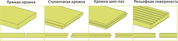 Виды ЭППС