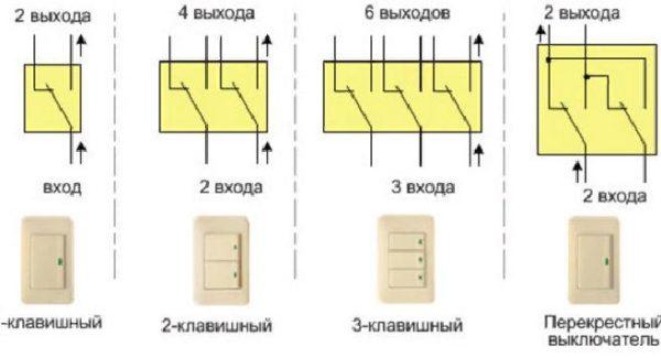 В частных домах или квартирах в многоэтажных постройках часто устанавливают приборы с клавишами