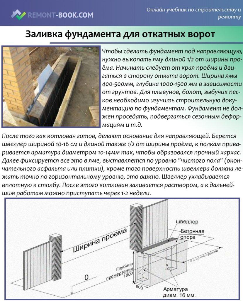 фундамент под откатные ворота длиной 5 метров
