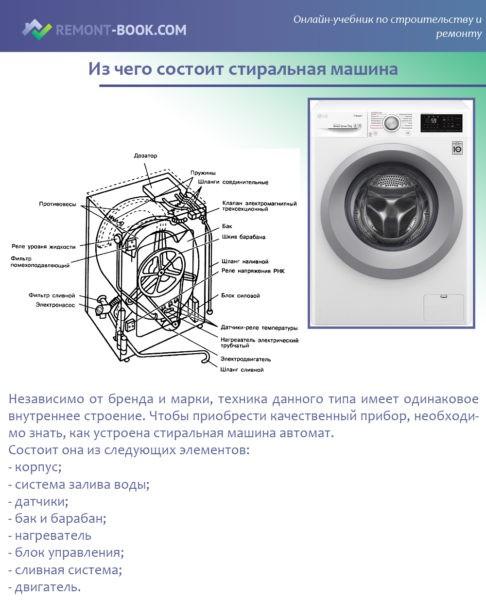 Из чего состоит стиральная машина