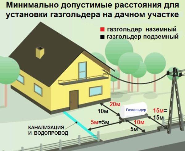 Как правильно расположить газгольдер