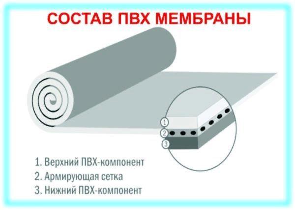 Мембрана состоит из несколько слоев с дополнительным укреплением сеткой