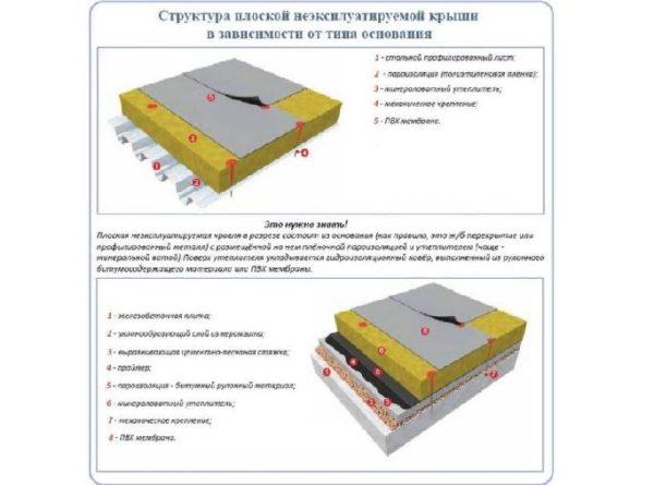 Мембранную кровлю делают не только по плитам бетона, но и по профилированным листам