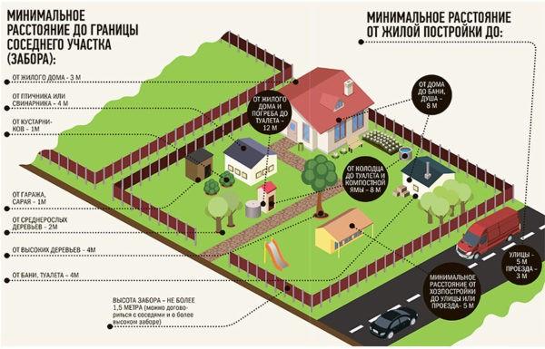 Минимальное расстояние между сооружениями