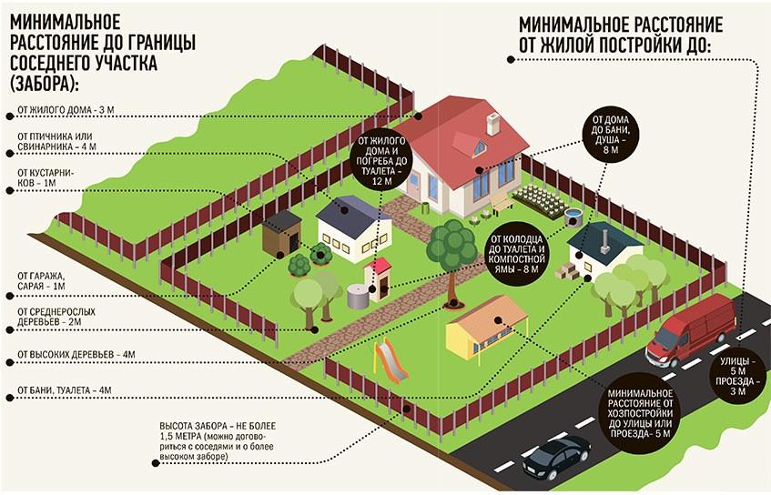 нормы строительства гаража от соседей