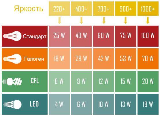 Мощность светового потока светодиодных ламп