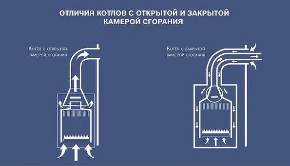 Открытый и закрытый тип камеры