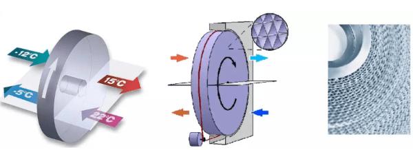 Плюсом роторных установок считают возможность плавного регулирования теплоотдачи при изменении скорости вращения
