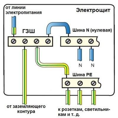 Подключение элементов заземления к распределительному щитку