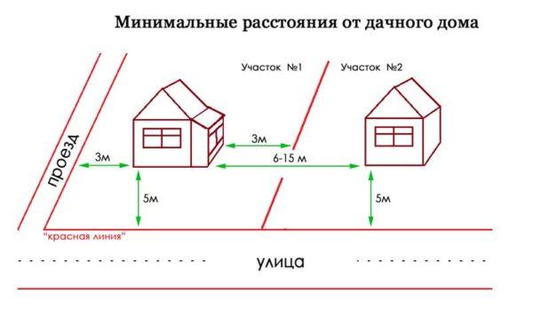 Постройка дома на территории дачного участка должна отвечать требованиям действующих нормативных актов