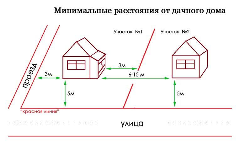 красная линия при строительстве дома