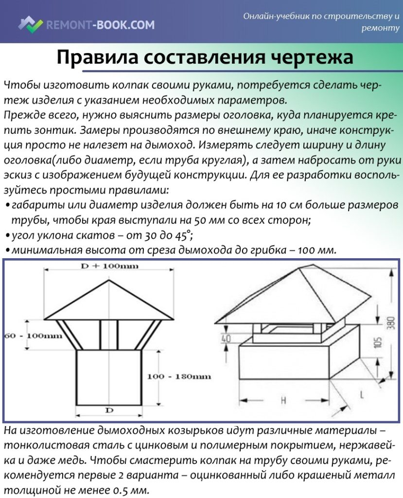 Правила составления чертежа