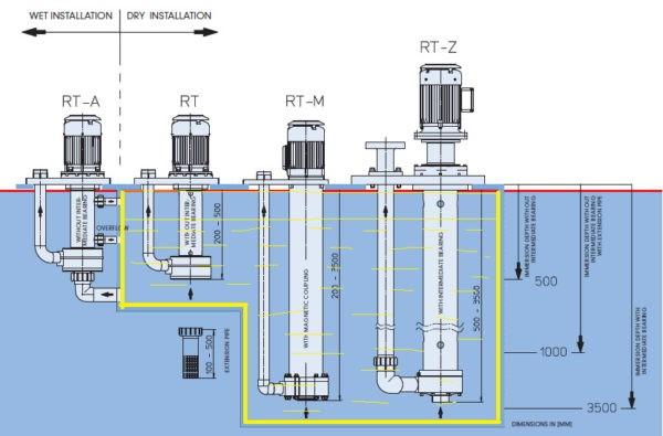 Примеры установки вертикальных полупогружных насосов