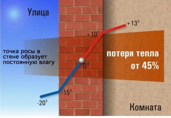 Пример графика температур и точки росы в стене