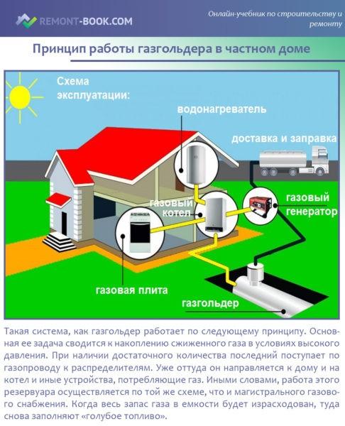 Принцип работы газгольдера в частном доме