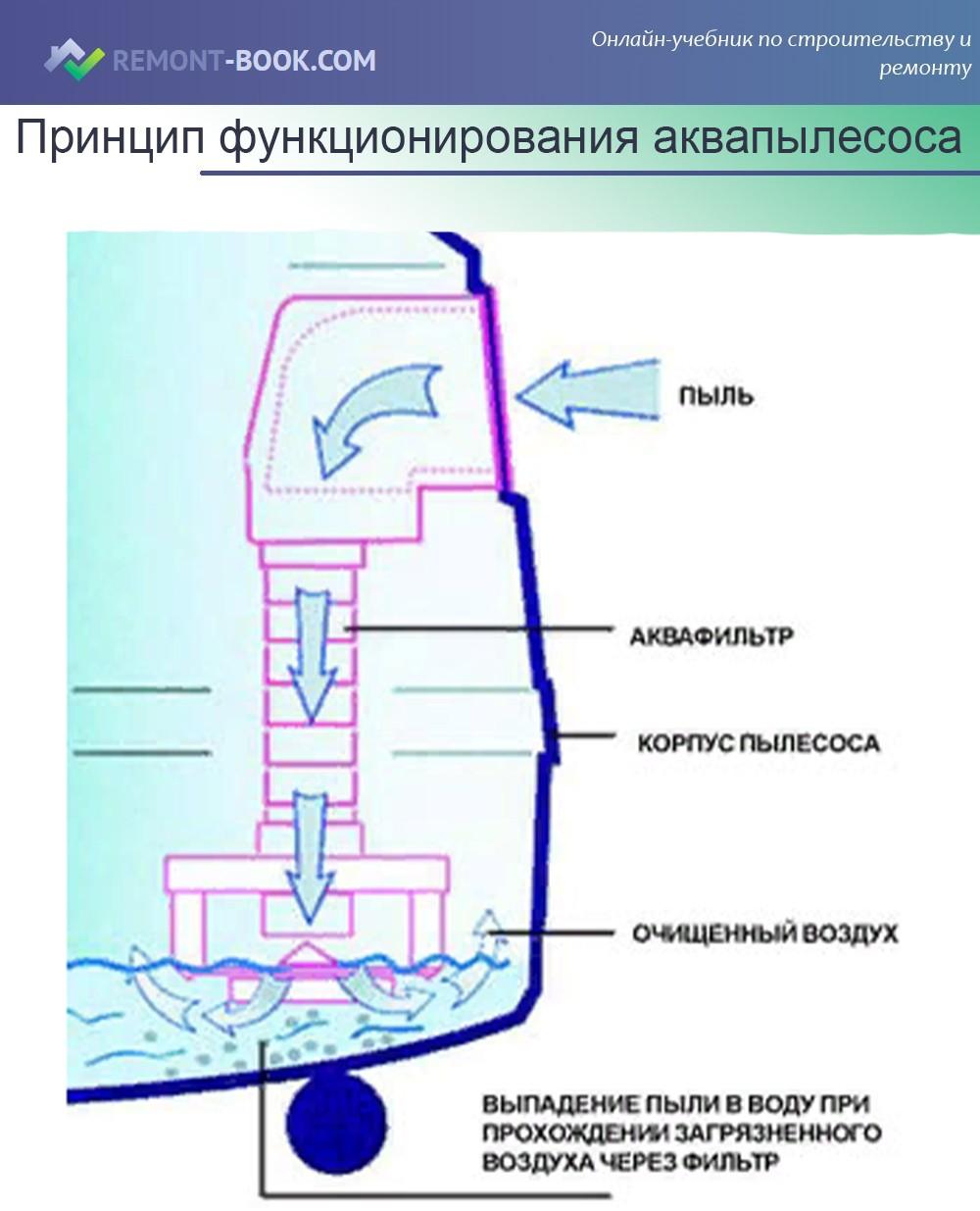 Принцип функционирования аквапылесоса