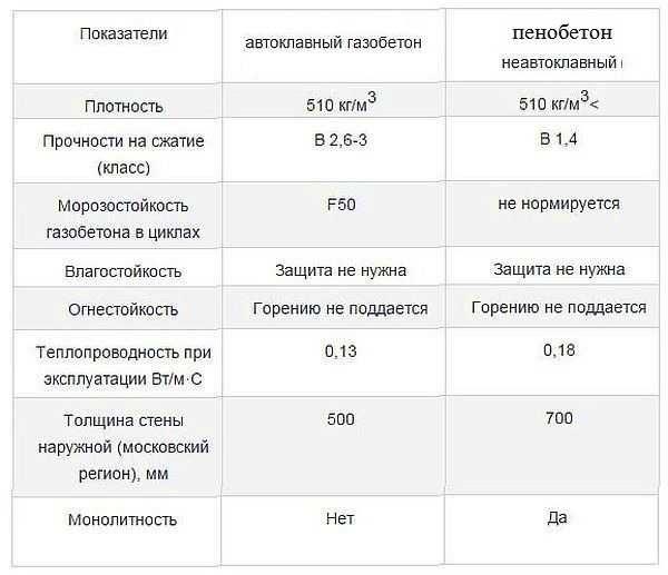 Сравнение автоклавного и неавтоклавного пенобетона