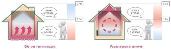Сравнение радиаторного отопления и теплого пола