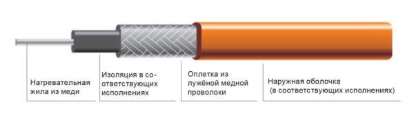 Структура одножильного резистивного кабеля