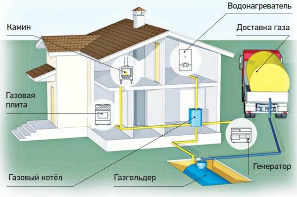Схема использования газгольдера