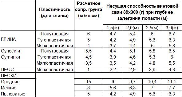 Таблица несущей способности винтовых свай диаметром 89 мм
