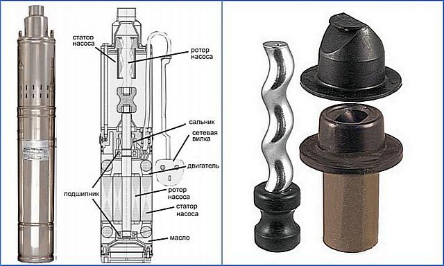 Примерная схема устройства винтового насоса. Справа – комплект деталей основного узла.