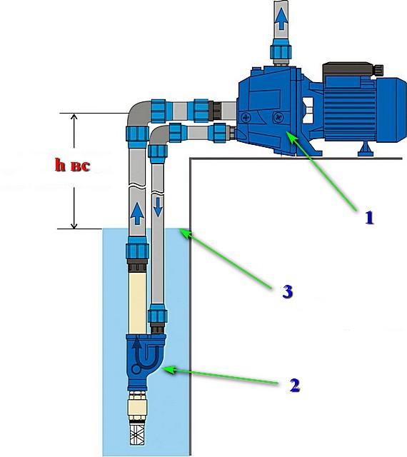 Поверхностный насос с эжекторным узлом