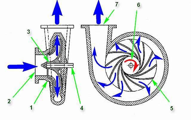 Схема, условно демонстрирующая принцип центробежной перекачки жидкости