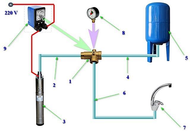 Схема взаимного подключения насосного оборудования, гидроаккумулятора и домашней водопроводной сети через пятивыводной штуцер.
