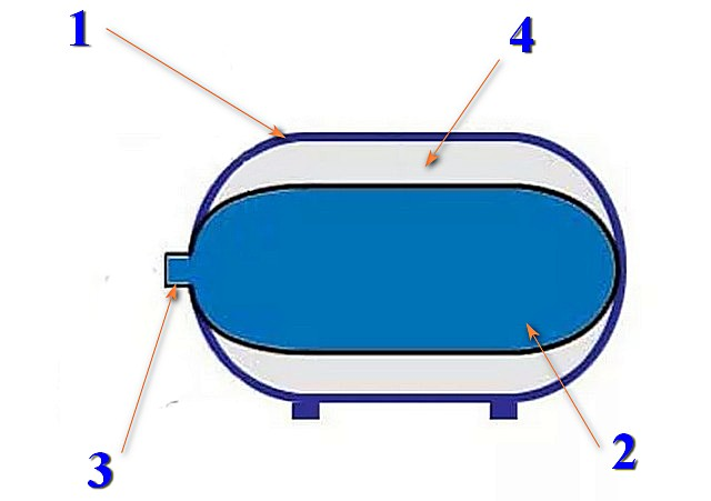 Упрощенная схема устройства гидроаккумулятора баллонного типа