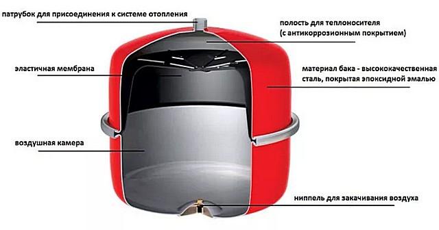 Расширительный бак мембранного типа – для систем водоснабжения лучше не использовать.