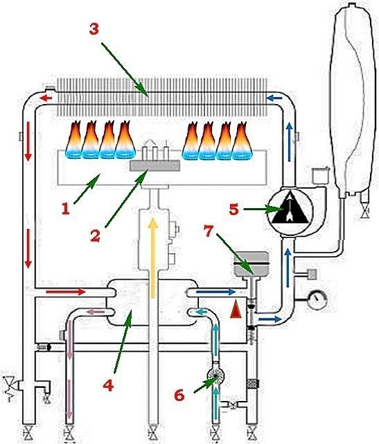 Изменения, происходящие при пуске горячей воды