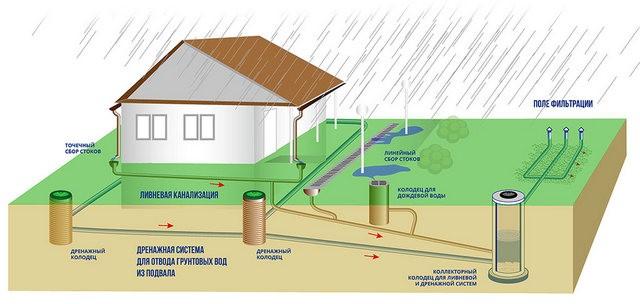 Общий коллектор ливневки и дренажной системы. Воды может сбрасываться из коллектора на поля фильтрации или использоваться в хозяйственных целях.